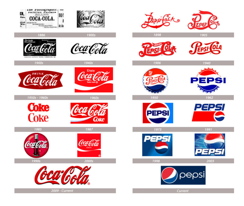 logos de pepsi y coca cola